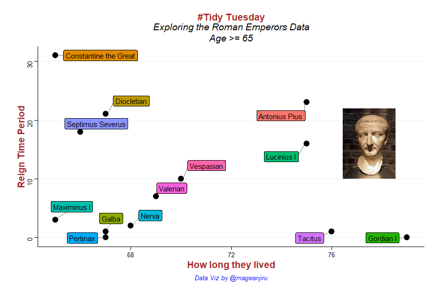 Looking at the reign time period of some of the oldest Roman emperors. My #TidyTuesday contribution #dataviz <br>http://pic.twitter.com/k3iYAYOm3W