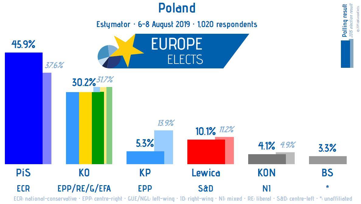 Poland, Kantar poll: PiS-ECR: 46% (+1) KO-EPP/RE/G/EFA: 30% (new) Lewica-S&D-: 10% (new) KP-EPP: 5% (new) KON-NI: 4% (new) BS-*: 1% (new) +/- vs 18-19 Jul 2019 Field work: 6-8 August 2019 Sample size: 1,020 ➤ europeelects.eu/poland