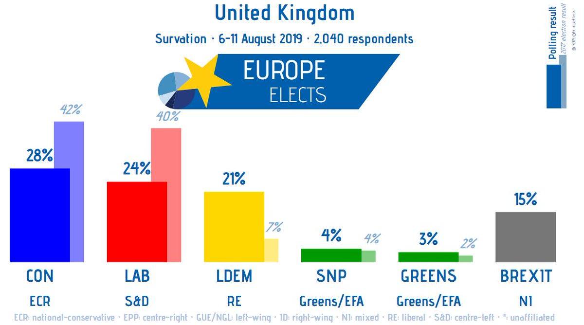 UK, Survation poll: CON-ECR: 28% (+5) LAB-S&D: 24% (-5) LDEM-RE: 21% (+2) BREXIT-NI: 15% (-5) SNP-G/EFA: 4% GREENS-G/EFA: 3% +/- 10–11 July 2019 Fieldwork: 6-11 August 2019 Sample size: 2,040 #Brexit #BorisJohnson ➤ europeelects.eu/uk