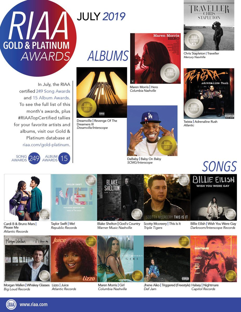 We awarded nearly 300 NEW Gold & Platinum certifications in July! Get the 📀&💿 scoop: bit.ly/RIAAjuly2019