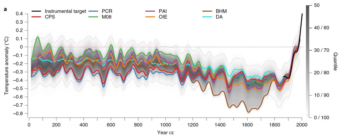 "Jonathan Overpeck בטוויטר: ""Latest comprehensive (@PAGES 2k dataset and  many reconstruction methods) global temperature reconstruction for the last  2000 years. More than ever, confirms the unprecedented global warming of  the last 100"