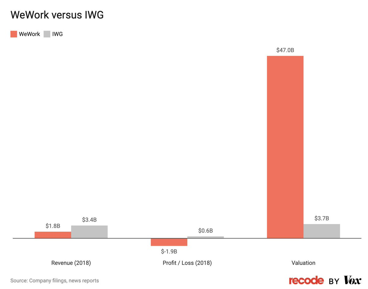 """WeWork vs its primary competitor, IWG:  - Half the revenue - Losing money where IWG makes money - More than 10x the valuation  Yep, this totally makes sense, no insane valuations based on overusing the word """"tech"""" here. https://www.vox.com/recode/2019/8/14/20804029/wework-ipo-tech-company-valuation…"""