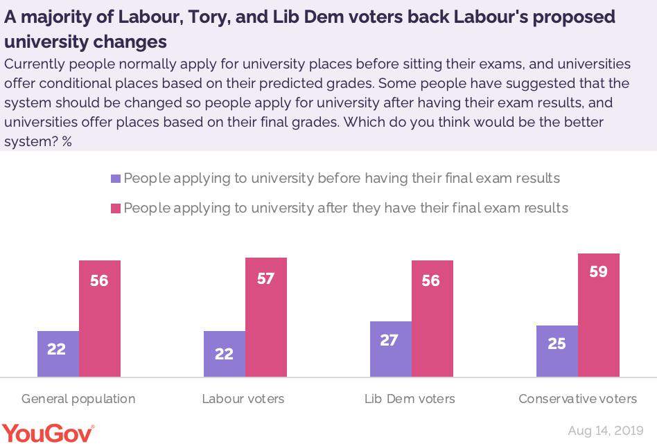 A majority of Labour (57%), Lib Dem (56%) and Tory (59%) voters back the university application changes proposed by Labour https://yougov.co.uk/opi/surveys/results?utm_source=twitter&utm_medium=daily_questions&utm_campaign=question_1#/survey/8ab00e21-be77-11e9-9f2c-314db6d91589/question/b9556e37-be77-11e9-bae1-f50a5d7a7a3c/politics…