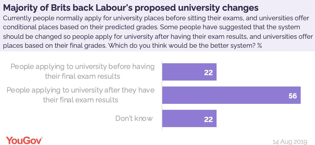 By 56% to 22% Brits support Labour's proposed university changes, whereby people apply to uni after receiving their exam results, and places are offered based on final gradeshttps://yougov.co.uk/opi/surveys/results?utm_source=twitter&utm_medium=daily_questions&utm_campaign=question_1#/survey/8ab00e21-be77-11e9-9f2c-314db6d91589/question/b9556e37-be77-11e9-bae1-f50a5d7a7a3c/toplines…
