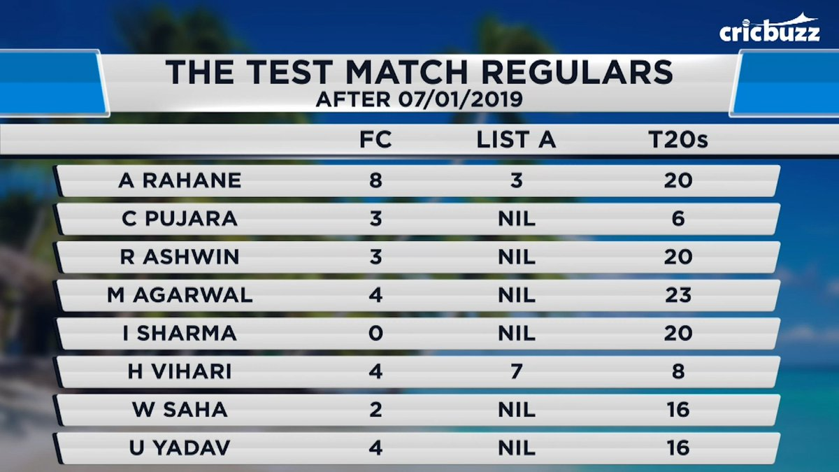How Test match ready are Indias red-ball regulars? #CricbuzzLIVE answers #WIvIND @My11Circle @weatherindia