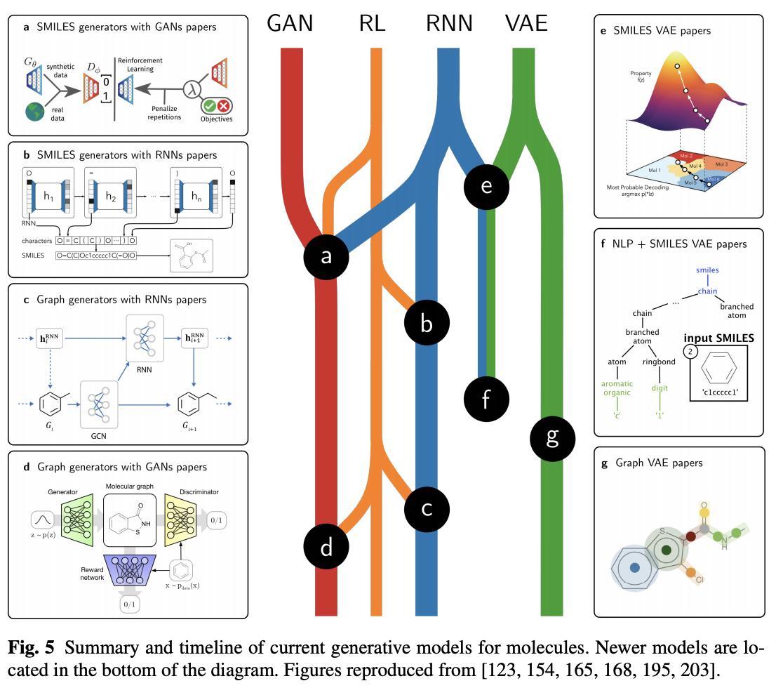 Generative Models for Automatic Chemical Design [Schwalbe-Koda+, 2019]分子生成モデルのサーベイ。deep以前、テキストベース、グラフベースの3つに分けてVAE、GAN、RL、RNNなどを組み合わせた手法を紹介。GraphNVPなど最新手法も扱っている。#NowReading