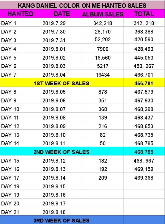 2019.8.14  [HANTE0]  #ColorOnMe   17th Day Sales: 209 Accumulated sales: 469,368  #강다니엘 #kangdaniel  @danielk_konnect<br>http://pic.twitter.com/0pJEESVtxY