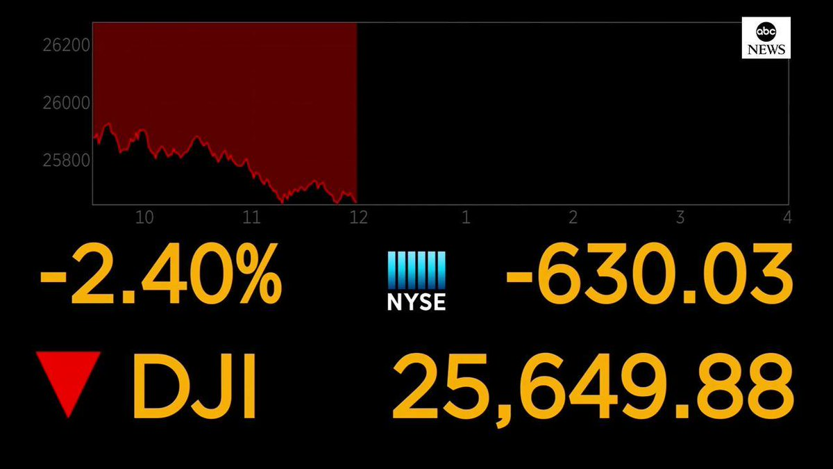 MARKETS: Dow Jones plummets more than 600 points as new concerns arise over data on global economic growth. https://abcn.ws/31GWK0W