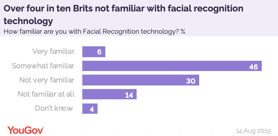 With pressure growing for further details about the use of facial recognition in London's King's Cross, 44% of Brits say they aren't familiar with the technology in the first place. Half of Brits (52%) say they are https://yougov.co.uk/opi/surveys/results?utm_source=twitter&utm_medium=daily_questions&utm_campaign=question_2#/survey/8ab00e21-be77-11e9-9f2c-314db6d91589/question/e1e81659-be77-11e9-82e4-2fc3a6c9e979/toplines…