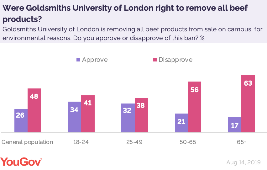 By 48% to 26% Brits disapprove of the decision made by Goldsmiths University of London, who have removed all beef products from sale on campus for environmental reasons https://yougov.co.uk/opi/surveys/results?utm_source=twitter&utm_medium=daily_questions&utm_campaign=question_3#/survey/8ab00e21-be77-11e9-9f2c-314db6d91589/question/3ef0ebc7-be78-11e9-a95e-fdcdbded608d/toplines…