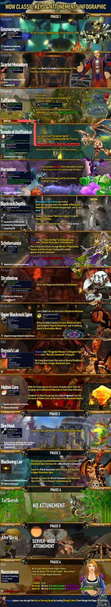 Tartup Im On Twitter Playing World Of Warcraft Classic Absolutely Check Out This Warcraft Attunement Key Infographic Made By Sivhd Well Done Https T Co 5pegk66w0e