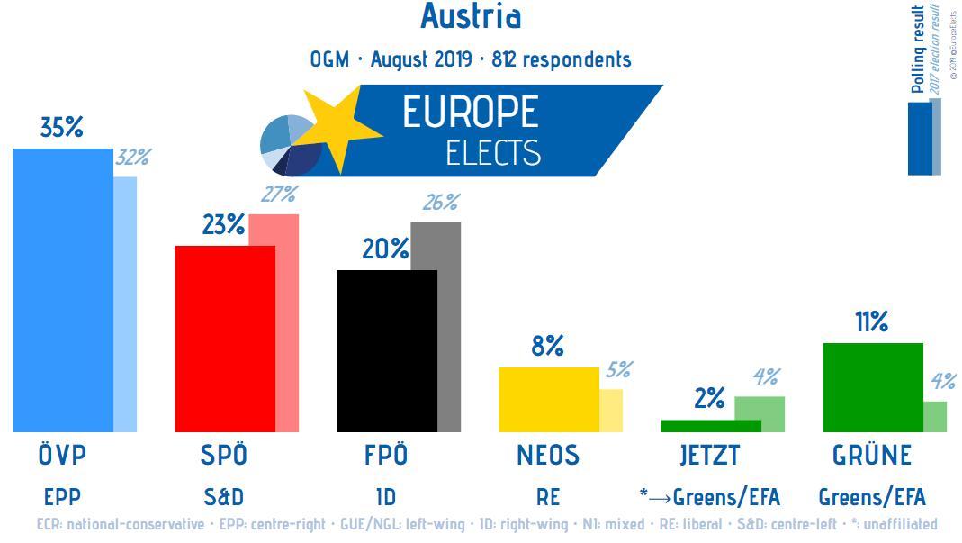 Austria, OGM poll: ÖVP-EPP: 35% (-1) SPÖ-S&D: 23% (+1) FPÖ-ID: 20% (-1) GRÜNE-G/EFA: 11% (+1) NEOS-RE: 8% JETZT-G/EFA: 2% +/- vs. 27-29 May 2019 Fieldwork: August 2019 Sample size: 812 ➤ europeelects.eu/austria