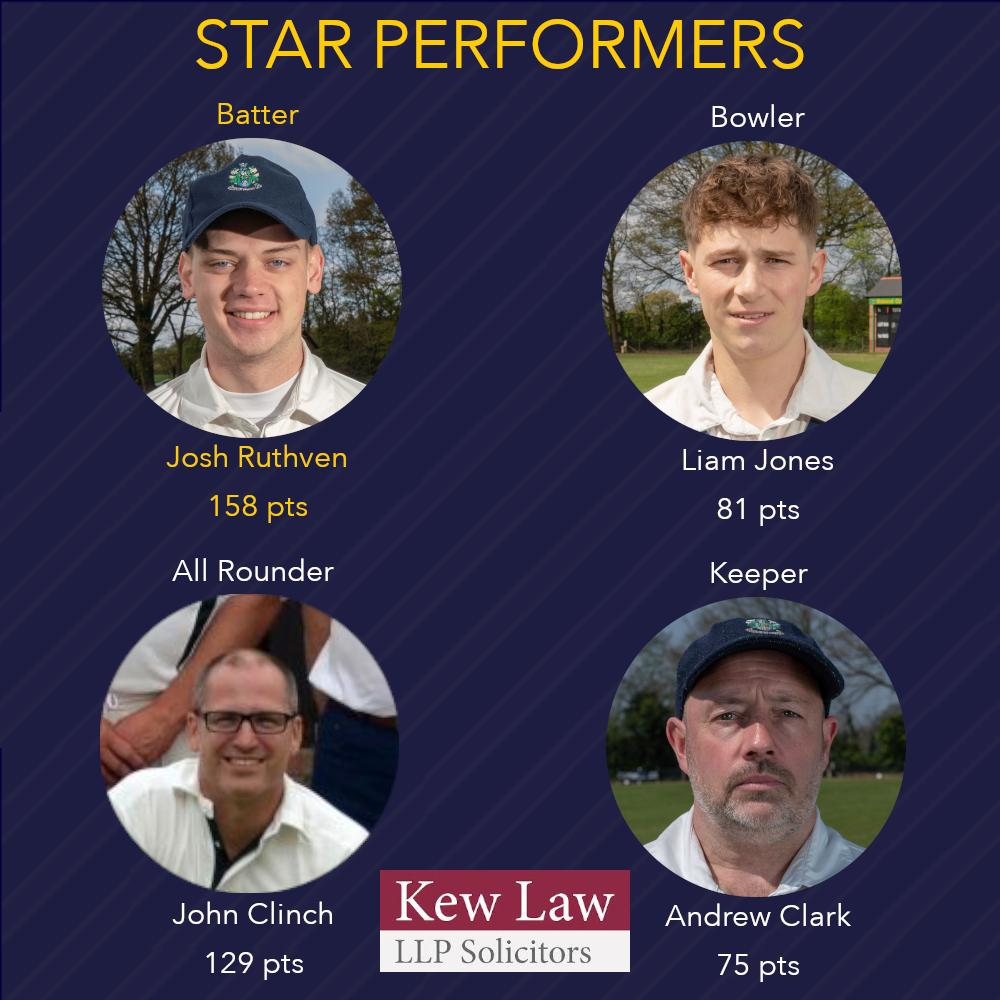 With 158 points from the games against Witham and Wivenhoe, including a second HCC  in the latter, @JoshRuthven is this week's @FantClubCricket Star Performer. Here are your top performing Batter, Bowler, All Rounder and Keeper of Week 16 #GoWell<br>http://pic.twitter.com/FnWrkLwSYJ