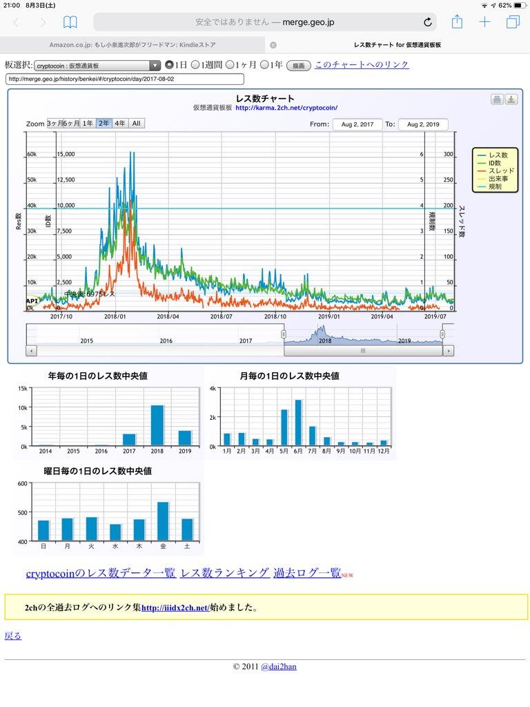 仮想通貨板のレス数チャート見ると、BTCは上がってるのに日本人の無関心さが凄い。