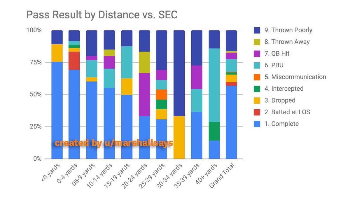 Down Field Stats (@DownFieldStats) | Twitter