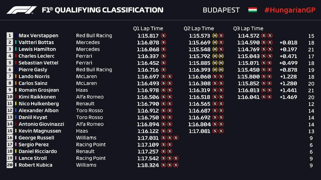 Gran Premio de Hungría 2019 EBDSvwDXsAAY3pG