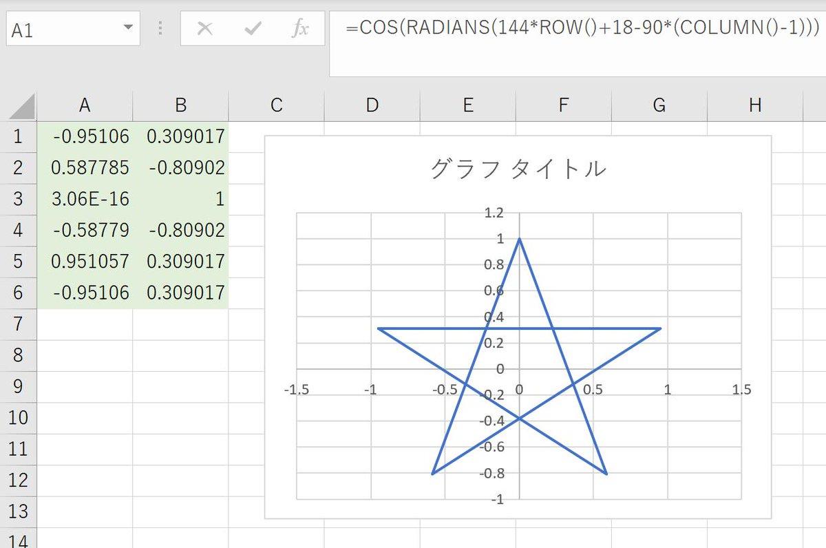 変換 三角 関数
