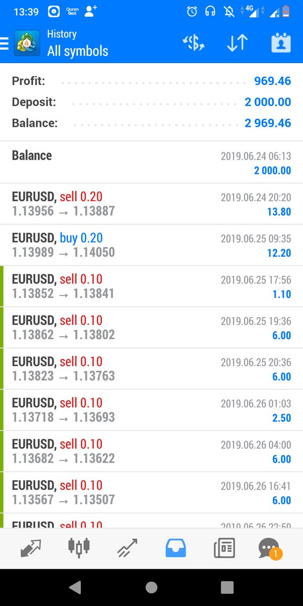 Get 50% profit from equity 2000$,  Lets grow your equity with us https://miningforex.com  #forex #miningforexpic.twitter.com/Ig3MMB88jB