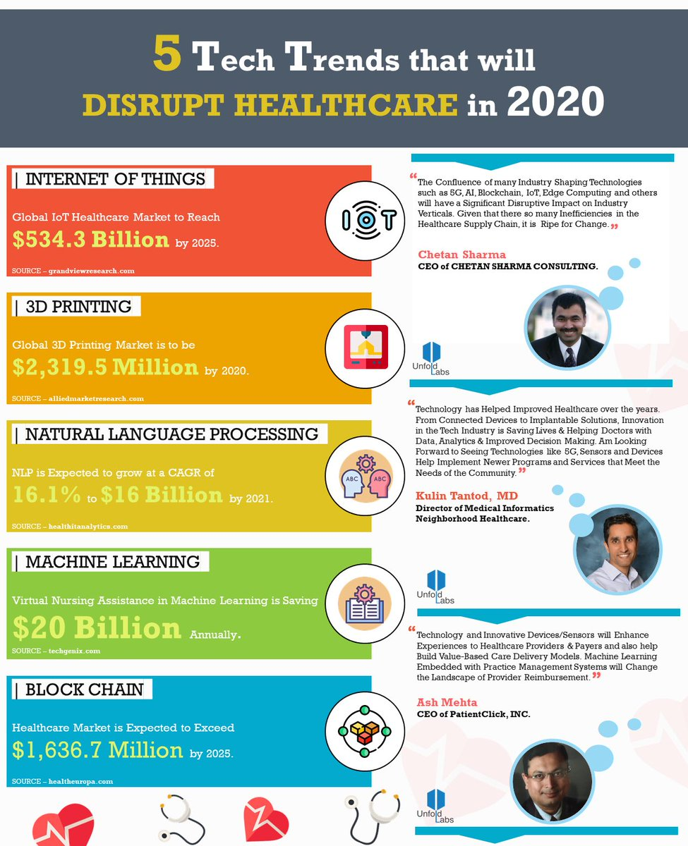 Tech Trends 2020.Five Tech Trends That Will Disrupt Healthcare In 2020 By