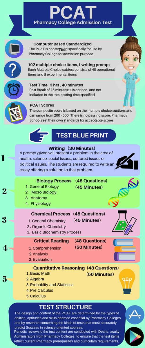 PCAT #PharmacyCollegeAdmissionTest #Pharmacy #College