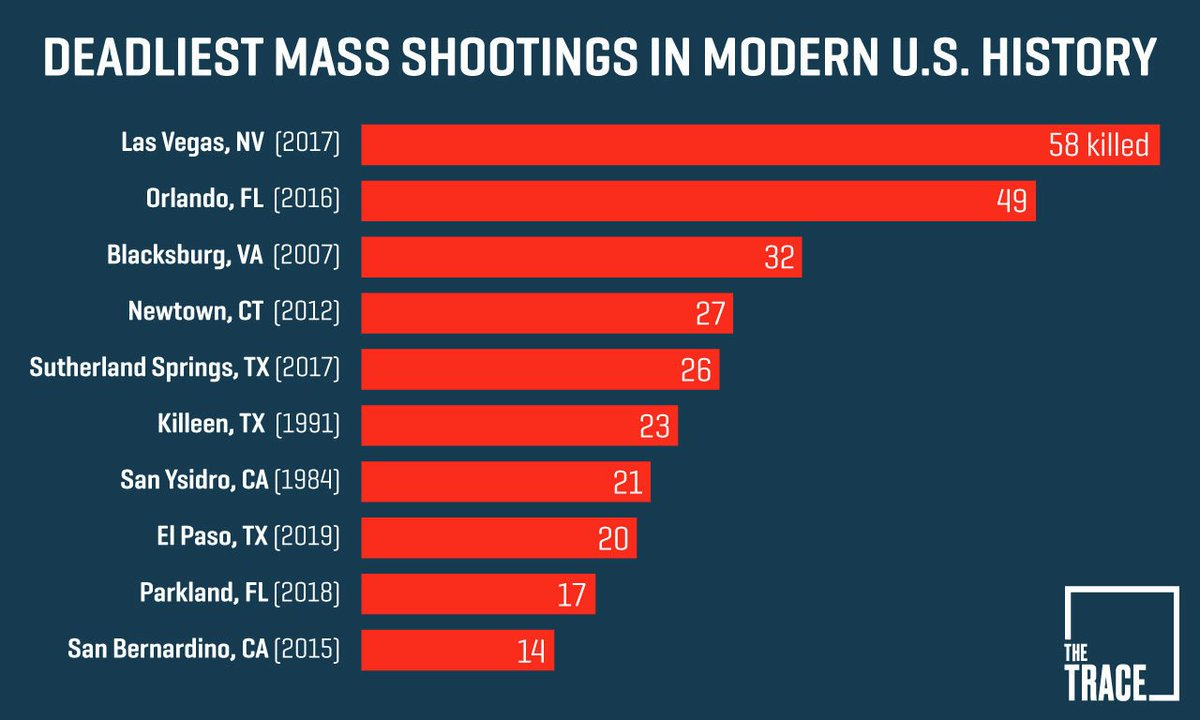 List of mass shootings in the United States