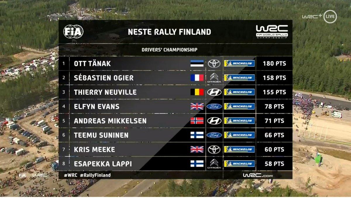 WRC: NESTE Rally Finland [1-4 Agosto] - Página 10 EBICNZjWkAEkUWi