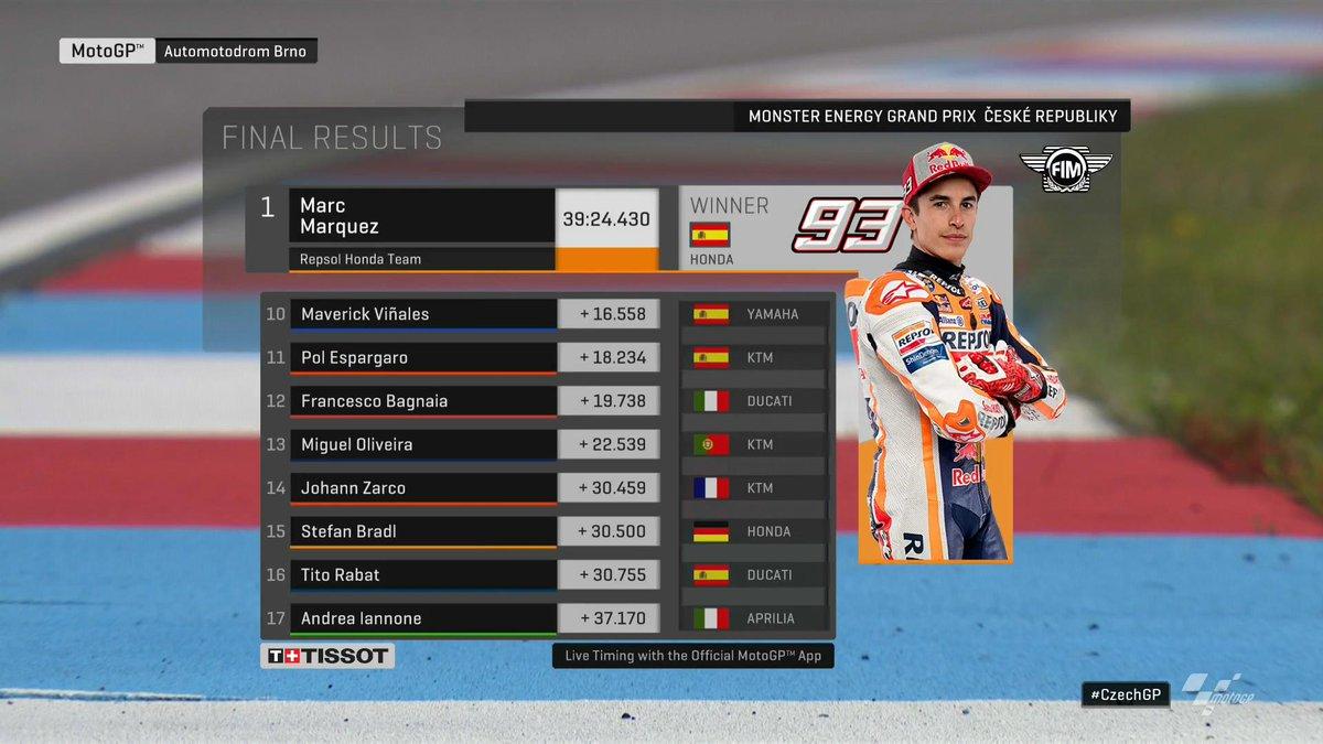 Hasil MotoGP Ceko 2019