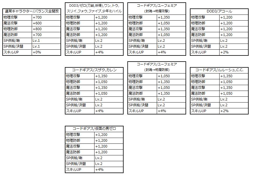 シノアリス キャラクターズ強化