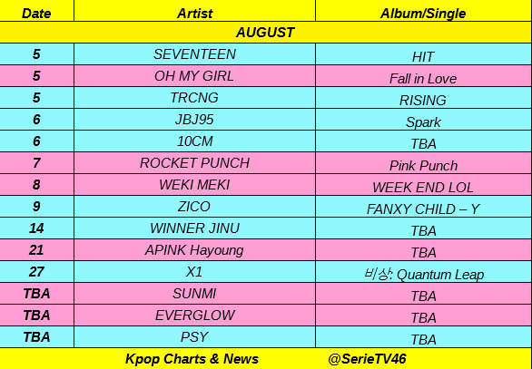 Kpop Charts & News's tweet -