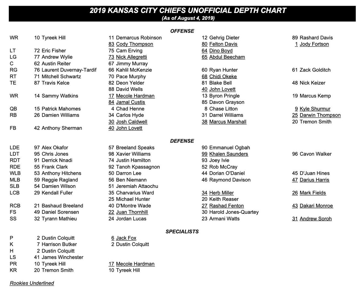 Arrowhead Pride On Twitter Here Is The First Unofficial Chiefs Depth Chart Of The Season