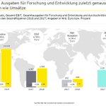 Image for the Tweet beginning: US-Konzerne erhöhen Innovationsausgaben (#Digitalisierung) doppelt