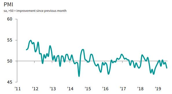 🇿🇦 Business conditions across the South Africa private sector showed signs of waning, with the latest PMI ⬇️ to 48.4 in July (June - 49.7), as new work dropped at the fastest pace in 9 months. See more: ihsmark.it/IEWq50vnxa8