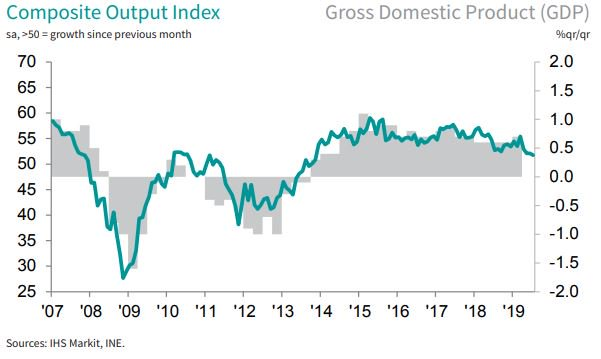 🇪🇸 July PMI data showed Spanish private sector activity expanding at is weakest rate since November 2013, as manufacturing continued to underperform but services growth remained solid. More here: ihsmark.it/NzSv50vnxi1