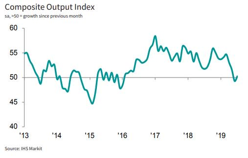 🇷🇺 A renewed increase in service sector business activity led to a slight bounce-back in the Russian economy during July. Total new business continued to decline, however. Read more here: ihsmark.it/iBOC50vnxs6