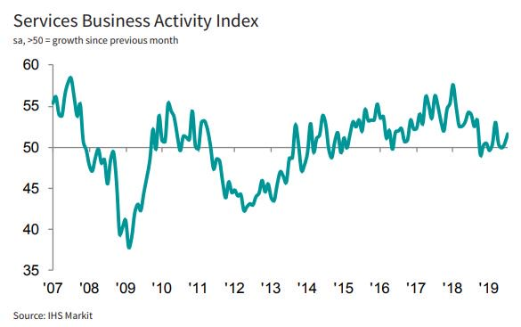 🇮🇹 Italys Services Business Activity Index ⬆️ to 51.7 in July, a 4-month high, yet composite numbers signal a still subdued economy at the start of Q3. More here: ihsmark.it/FaUZ50vnxzQ