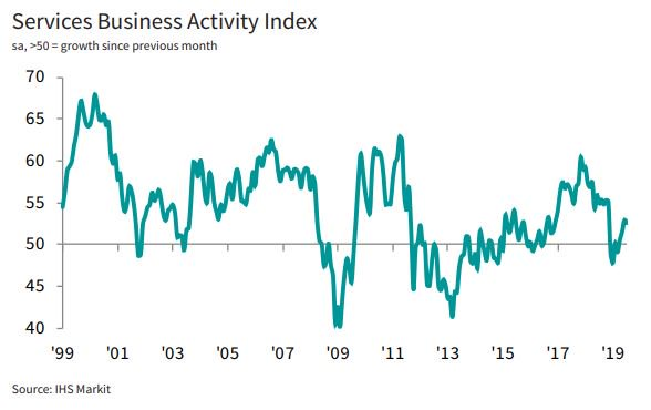 🇫🇷 Rising activity in the French service sector prompts the fastest rate of job creation in 9 months in July, according to latest PMI data. New business also rose at a solid pace. More here: ihsmark.it/s1Qt50vnxF3