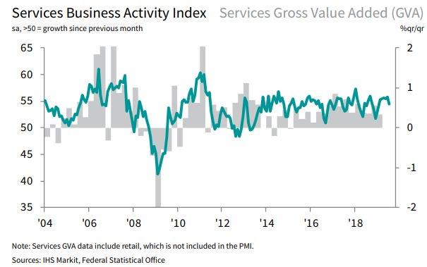 🇩🇪 Germany Services Business Activity Index at 54.5 in July (June - 55.8), the lowest in 6 months as future expectations sink to the weakest since December 2014. Composite output growth eases further (50.9). More here: ihsmark.it/acTz50vnxVn