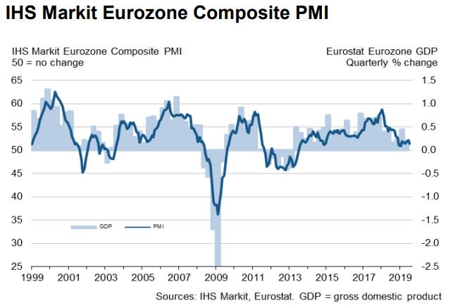 🇪🇺 Eurozone Composite Output Index posts 51.5 in July ⬇️ from 52.2 in June, as service sector growth eases slightly while manufacturing production fell to the greatest degree since April 2013. More: ihsmark.it/LjUQ50vny1d