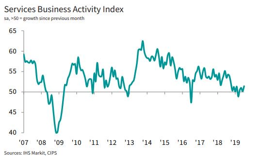 🇬🇧 UK Services PMI rises to nine-month high of 51.4 in July, boosted by a rebound in demand. Consumer services was the strongest sub-sector in July, highlighting a reliance on household spending. Read more: ihsmark.it/iFYy50vnzhW