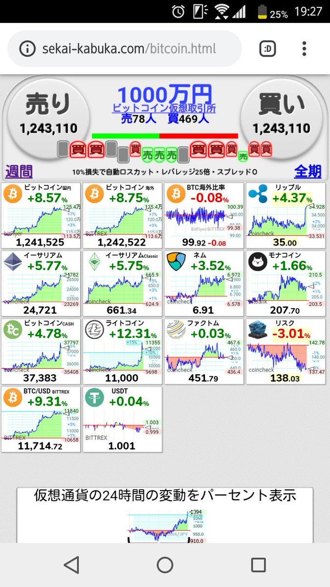 皆さん、こんばんは??仮想通貨相場が全体的に少し戻してきていますね???