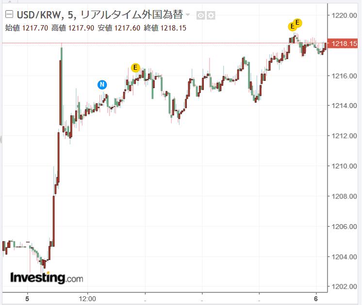 ウォンドル チャート 為替