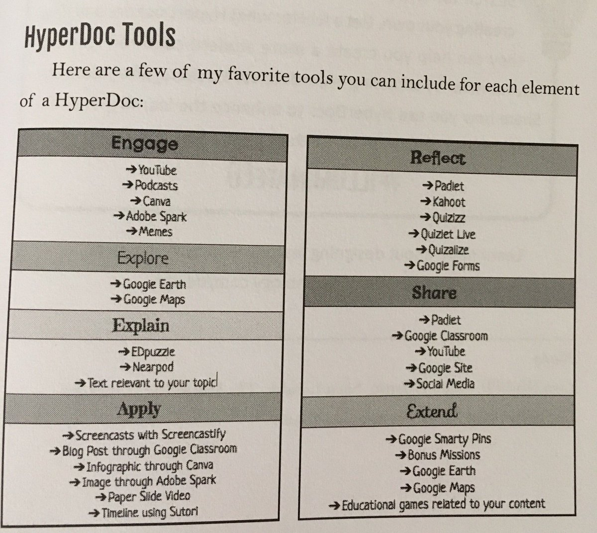 Love the #hyperdoc resources @Bethany_Petty shared in #IlluminateED! #edtech #edchat