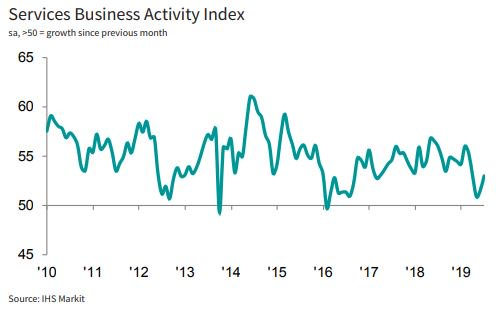 🇺🇸 US Services Business Activity Index at 53.0 in July, ⬆️ from 51.5 in June, as new work improves at faster rate. However, business expectations slip to new series low. Service sector growth meanwhile boosts the outlook for Q3 GDP. More: ihsmark.it/5bMh50vo3Kx