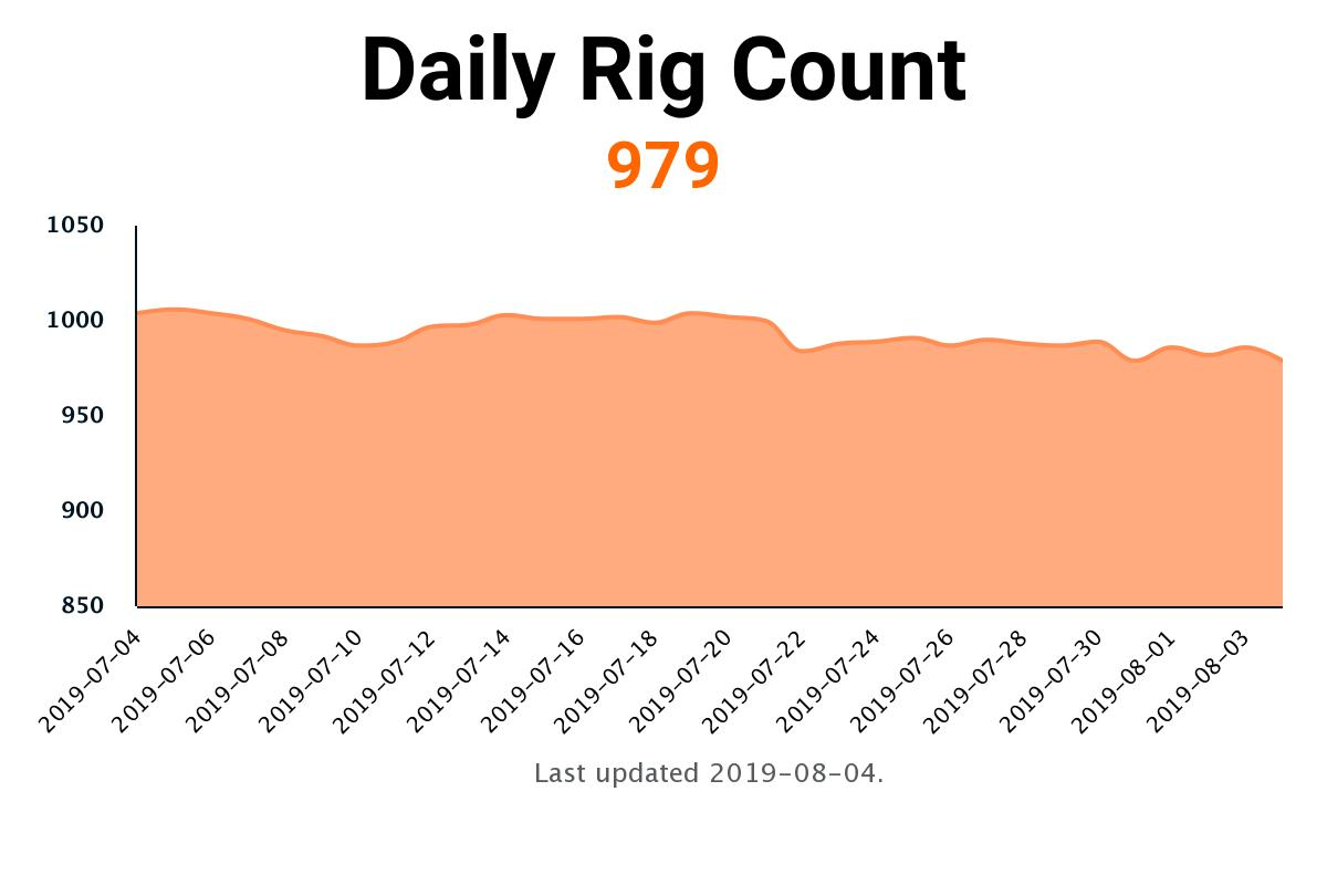 rigcount hashtag on Twitter