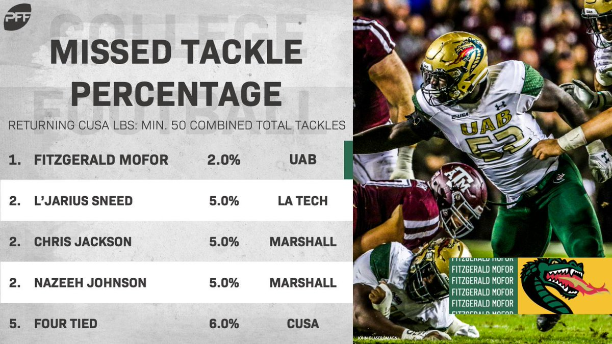 UABs Fitzgerald Mofor only missed a single tackle in 539 defensive snaps last season.
