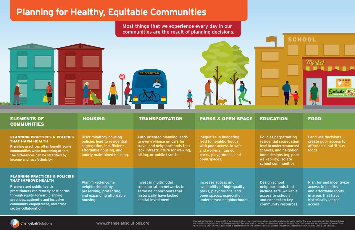 Changelab Solutions On Twitter How Can Public Health Advocates Work With Planners To Create Healthy Communities See Our New Infographics Https T Co Zcovvs5rn4 Healthequity Planning Https T Co Vlzkvjdlbr