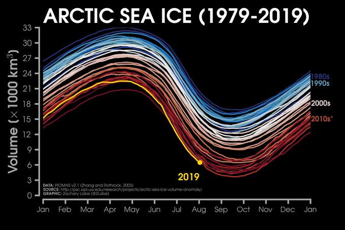 Line graph of daily Arctic sea ice volume from 1979 to 2019