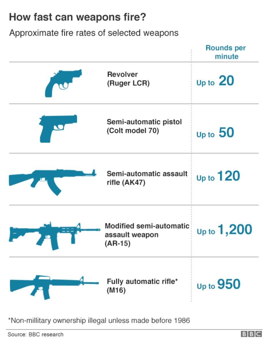 AR-15 - Modified Semi-Automatic Assault Rifle - 1200 Rounds