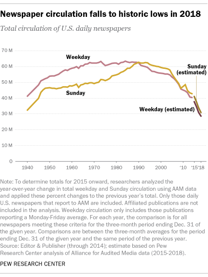 reasons for the decline of newspapers