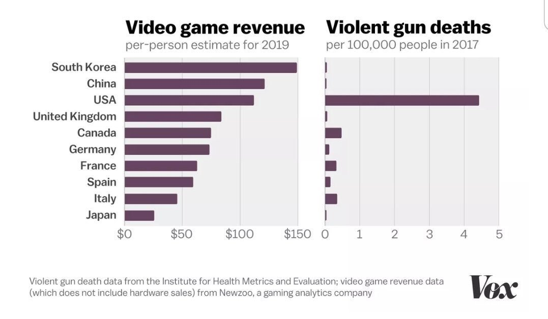 For many reasons I think it's important to share this. Even on a very minor level compared to recent events I know countless people who have gotten through incredibly tough times because of games. Scapegoating isn't going to achieve much. #VideogamesAreNotToBlame
